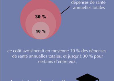 Le poids économique des MSF 5